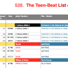 Teen-Beat's Official List of Numbers
